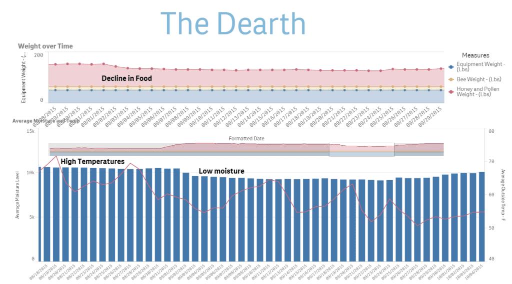 Bee Data - Dearth